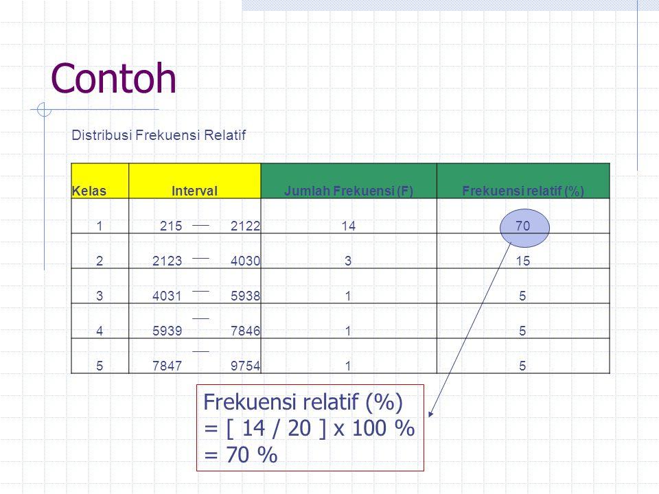Contoh Frekuensi relatif (%) = [ 14 / 20 ] x 100 % = 70 %